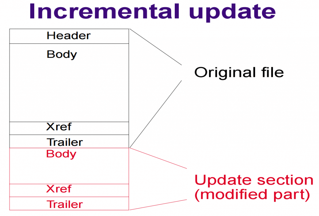 Incremental Updates Diagram